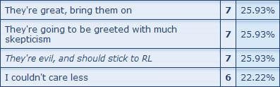Second Life Poll on PR